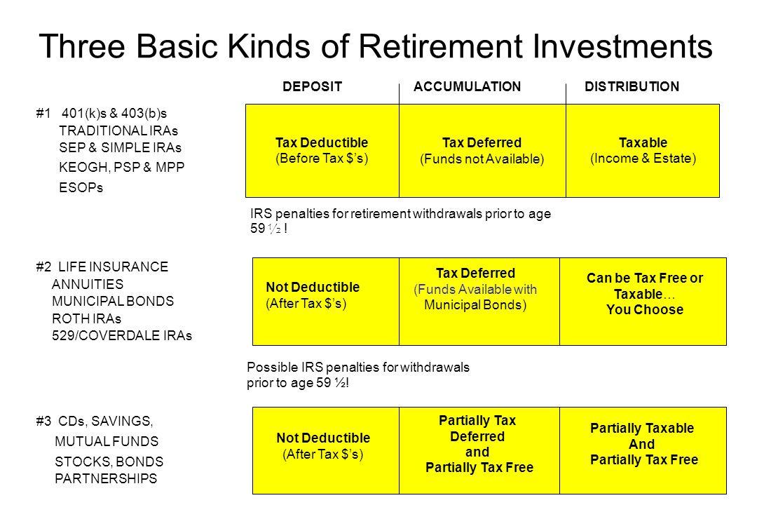 Retirement – Basic Principles 1)Take maximum advantage of matching programs 2)Take maximum advantage of tax-advantaged programs (401-k's, 403-b's, IRA