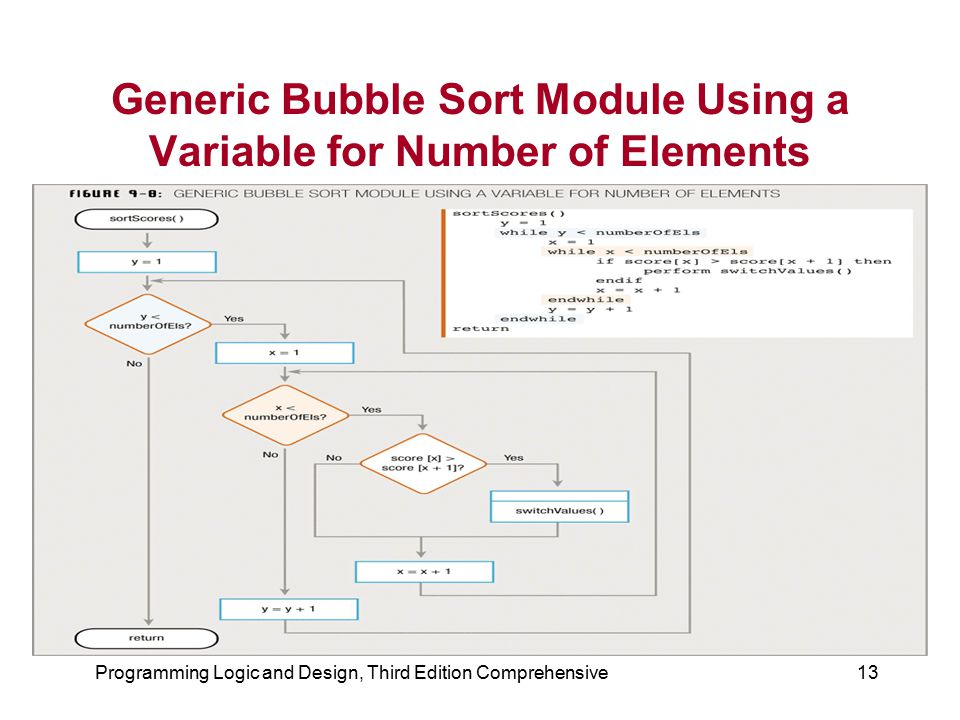 Programming Logic and Design, Third Edition Comprehensive13 Generic Bubble Sort Module Using a Variable for Number of Elements
