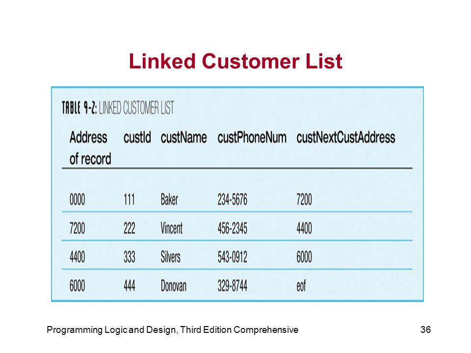 Programming Logic and Design, Third Edition Comprehensive36 Linked Customer List