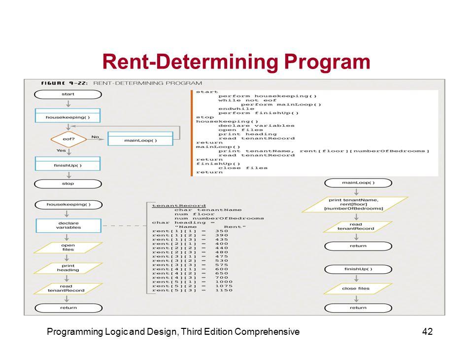 Programming Logic and Design, Third Edition Comprehensive42 Rent-Determining Program