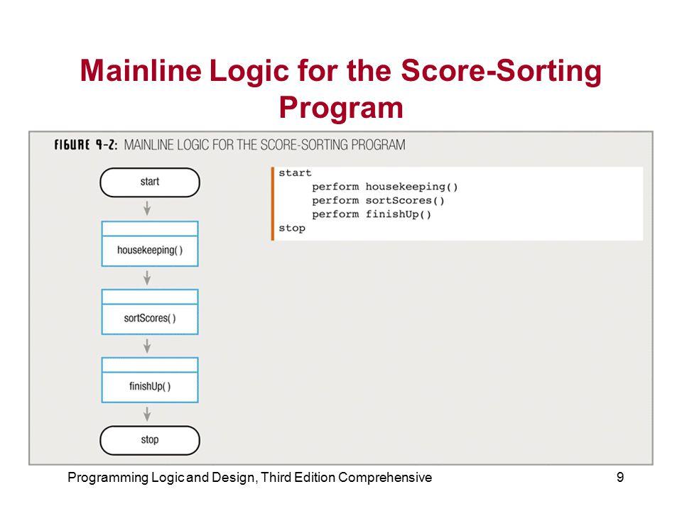 Programming Logic and Design, Third Edition Comprehensive9 Mainline Logic for the Score-Sorting Program