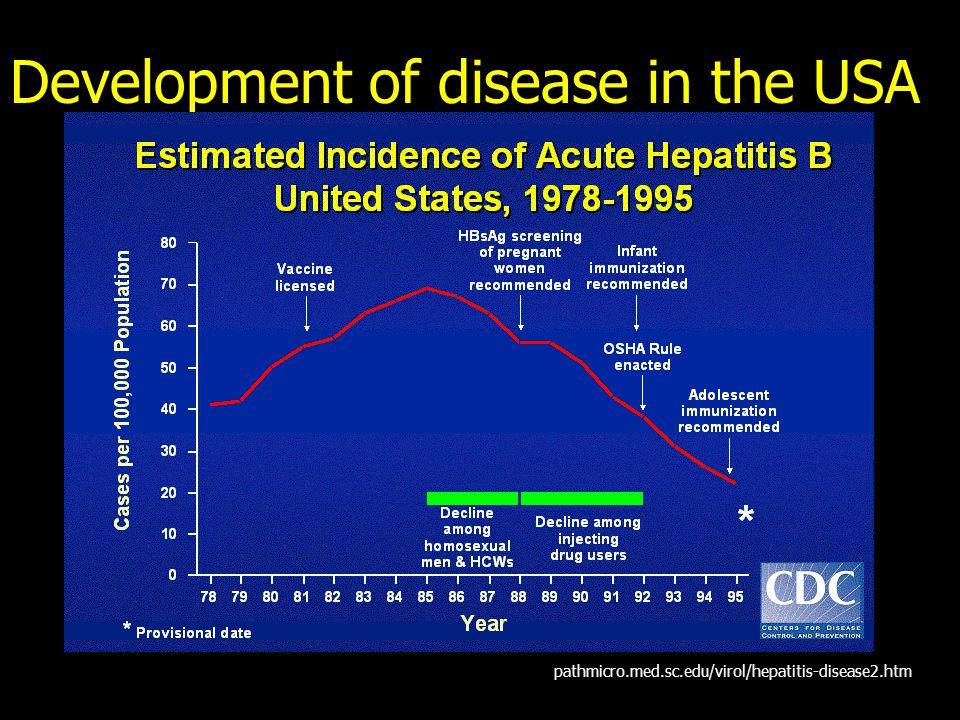 Development of disease in the USA pathmicro.med.sc.edu/virol/hepatitis-disease2.htm