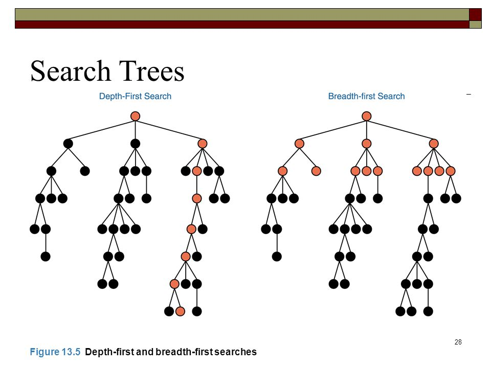28 Search Trees Figure 13.5 Depth-first and breadth-first searches
