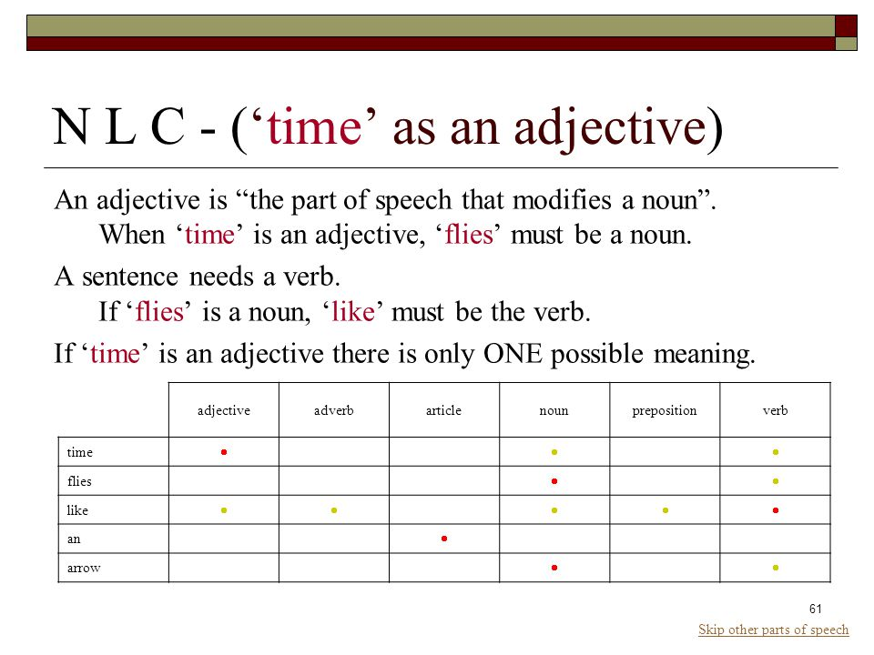 61 N L C - ('time' as an adjective) An adjective is the part of speech that modifies a noun .