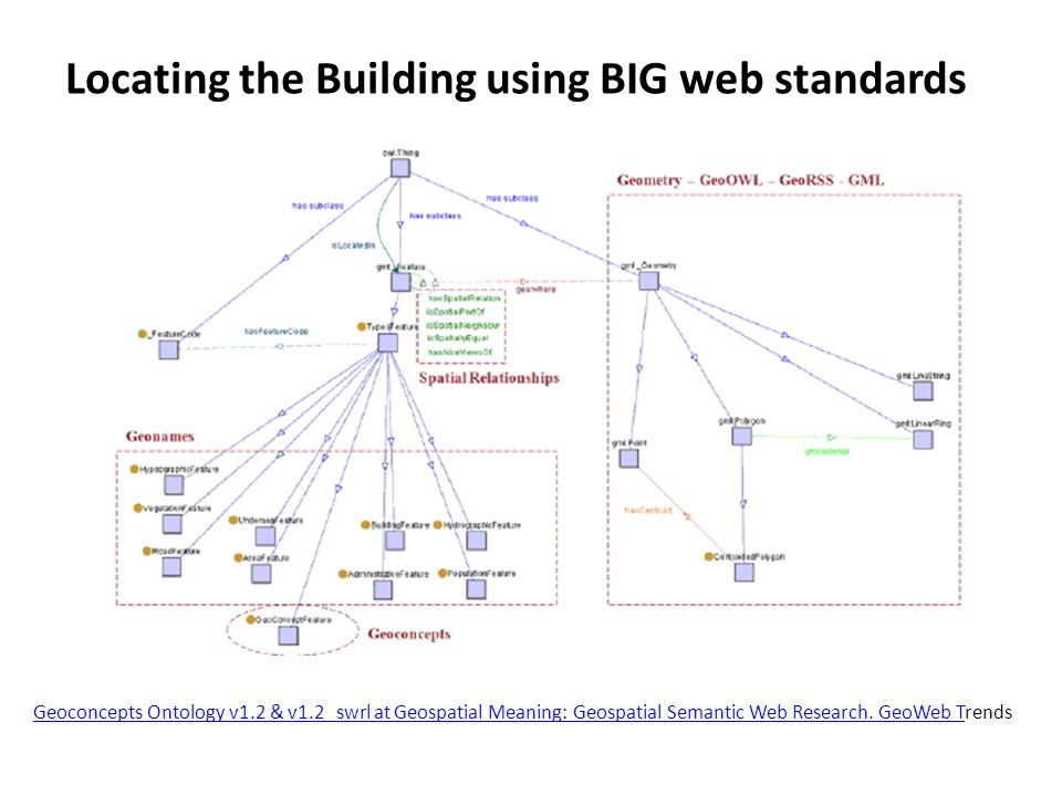 Locating the Building using BIG web standards Geoconcepts Ontology v1.2 & v1.2_swrl at Geospatial Meaning: Geospatial Semantic Web Research. GeoWeb TG