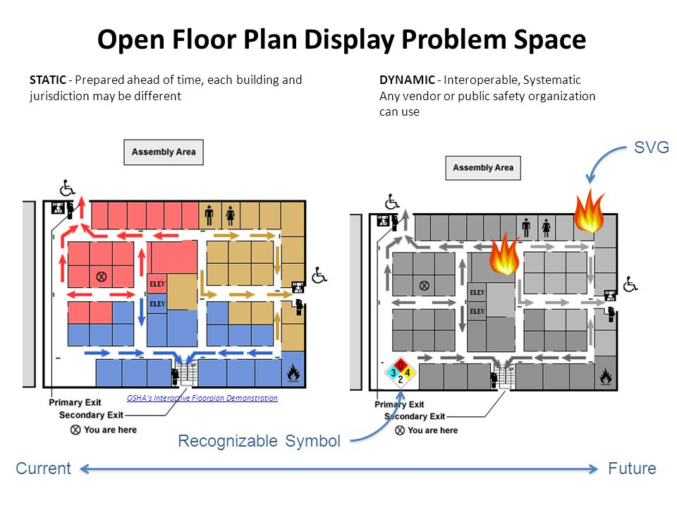 Open Floor Plan Display Problem Space STATIC - Prepared ahead of time, each building and jurisdiction may be different OSHA s Interactive Floorplan Demonstration DYNAMIC - Interoperable, Systematic Any vendor or public safety organization can use CurrentFuture SVG Recognizable Symbol