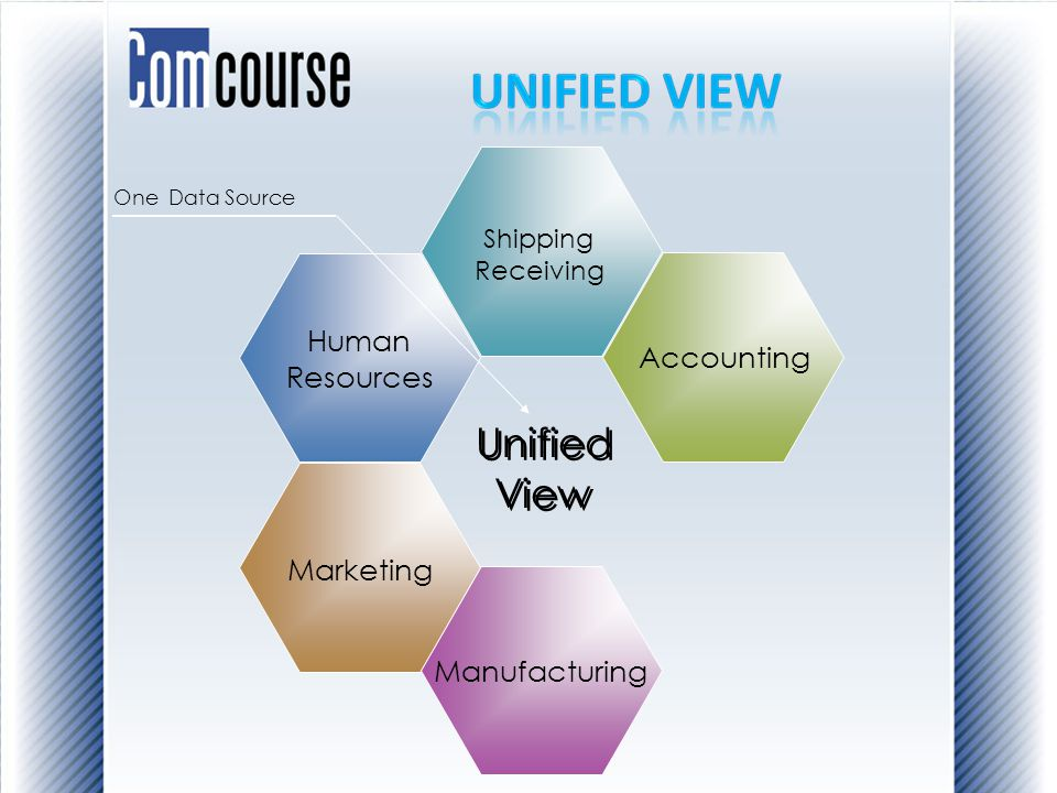 Human Resources Shipping Receiving Unified View Unified View One Data Source Accounting Marketing Manufacturing
