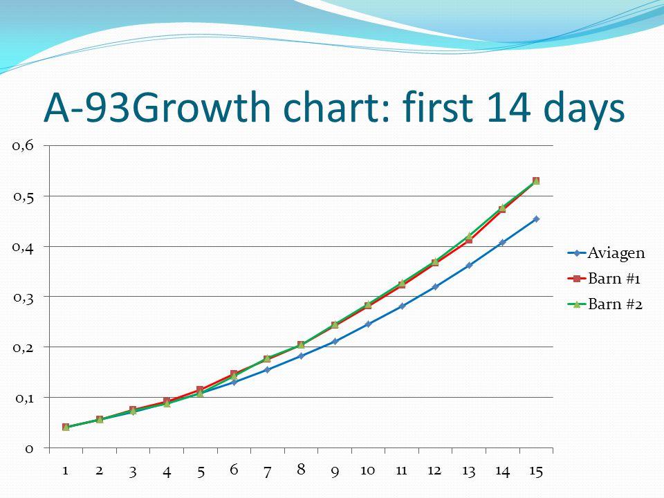 A-93Growth chart: first 14 days