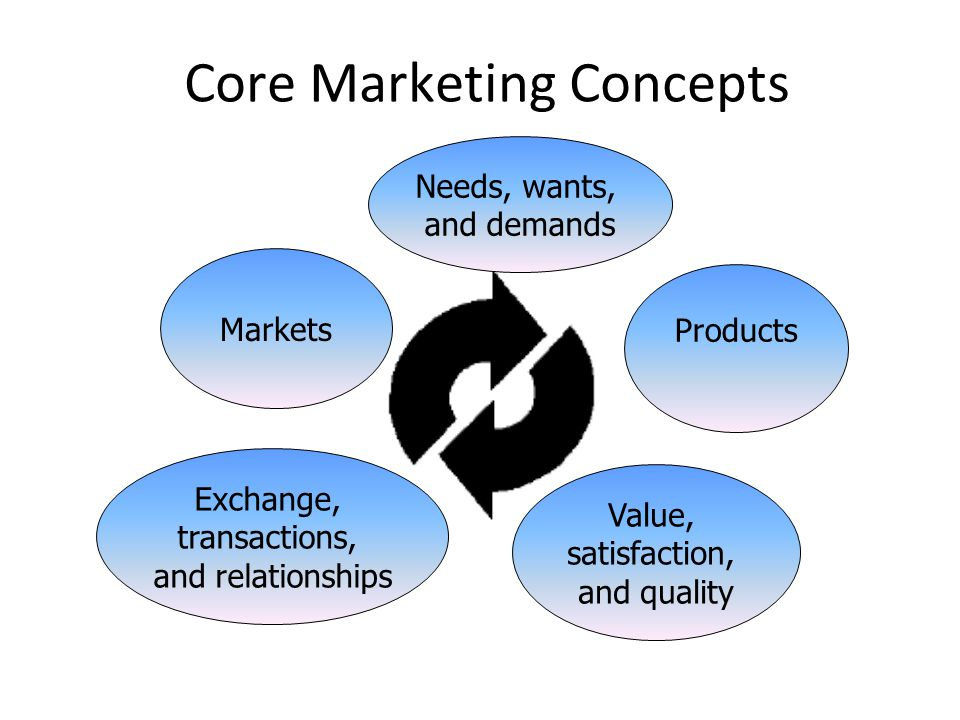 Core Marketing Concepts Needs, wants, and demands Products Value, satisfaction, and quality Exchange, transactions, and relationships Markets