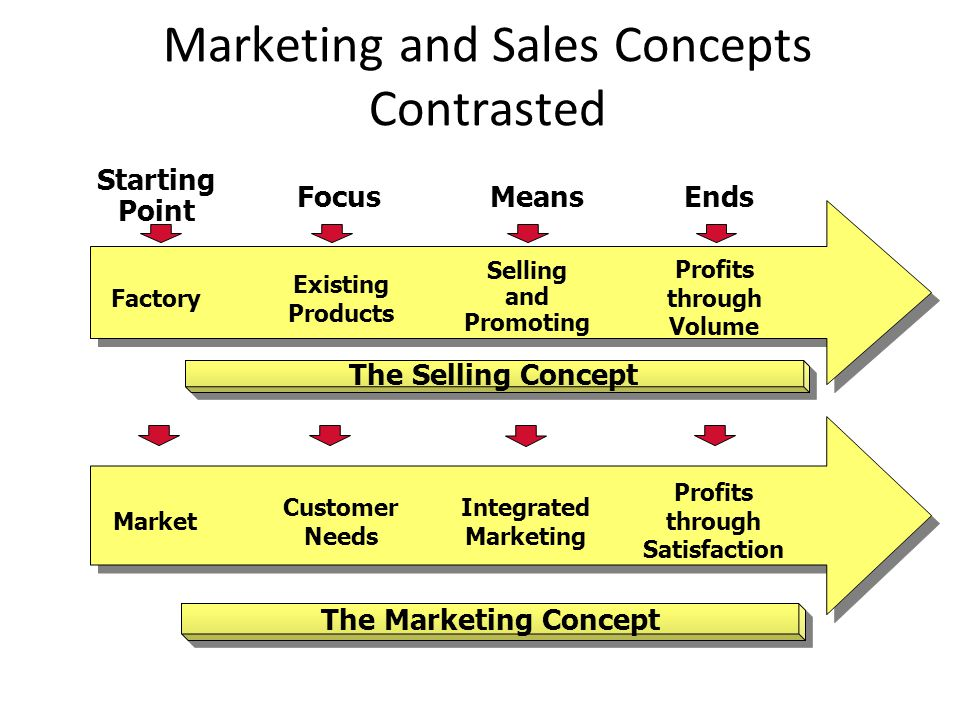 Marketing and Sales Concepts Contrasted Factory Existing Products Selling and Promoting Profits through Volume The Selling Concept Starting Point Focu