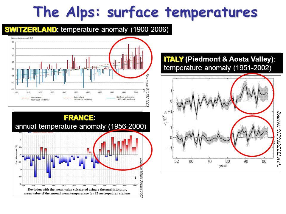 SWITZERLAND SWITZERLAND: temperature anomaly (1900-2006) ITALY ITALY (Piedmont & Aosta Valley): temperature anomaly (1951-2002) FRANCE FRANCE: annual
