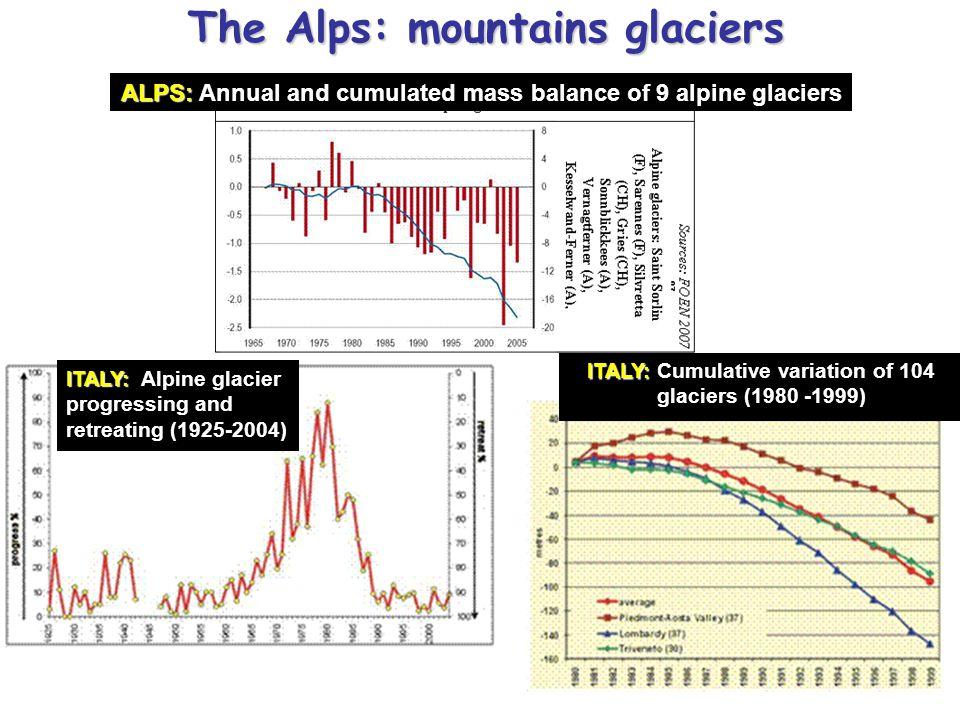 ITALY: ITALY: Alpine glacier progressing and retreating (1925-2004) ITALY: ITALY: Cumulative variation of 104 glaciers (1980 -1999) ALPS: ALPS: Annual