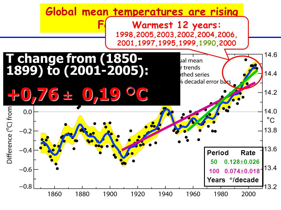 Global mean temperatures are rising Faster with time 100 0.074  0.018 50 0.128  0.026 Warmest 12 years: 1998,2005,2003,2002,2004,2006, 2001,1997,1995,1999,1990,2000 Period Rate Years  /decade T change from (1850- 1899) to (2001-2005): +0,76 ± 0,19  C