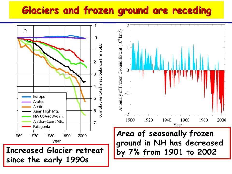 Glaciers and frozen ground are receding Area of seasonally frozen ground in NH has decreased by 7% from 1901 to 2002 Increased Glacier retreat since the early 1990s
