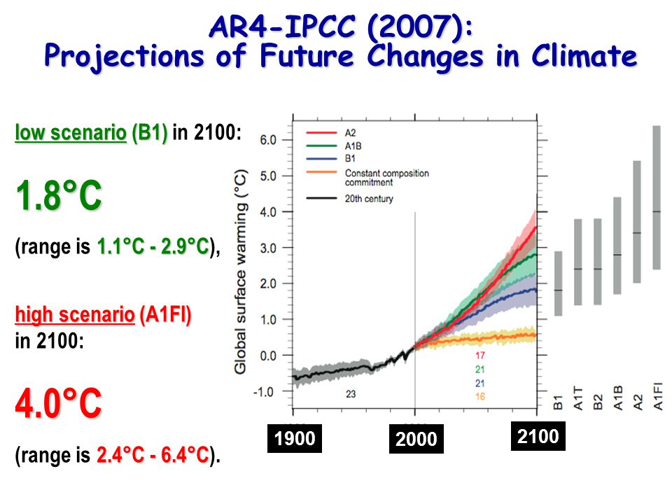 AR4-IPCC (2007): Projections of Future Changes in Climate low scenario (B1) low scenario (B1) in 2100:1.8°C 1.1°C - 2.9°C (range is 1.1°C - 2.9°C), high scenario (A1FI) high scenario (A1FI) in 2100:4.0°C 2.4°C - 6.4°C (range is 2.4°C - 6.4°C).