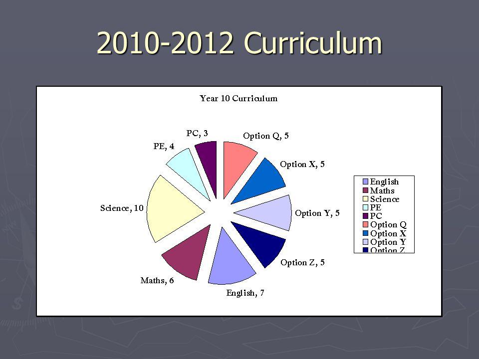2010-2012 Curriculum