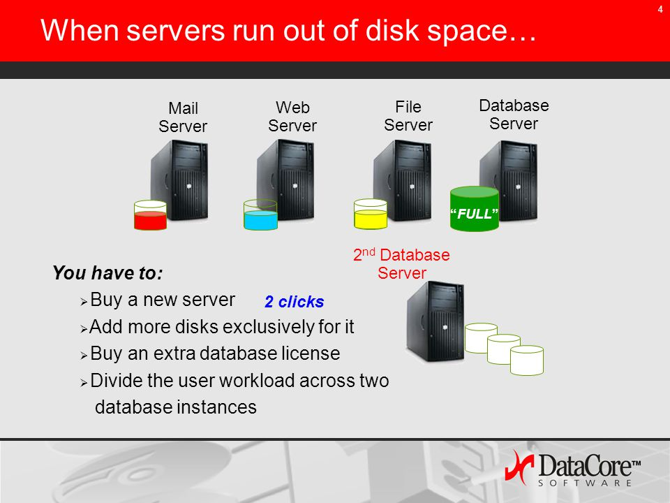4 Mail Server Web Server File Server Database Server 2 nd Database Server You have to:  Buy a new server  Add more disks exclusively for it  Buy an extra database license  Divide the user workload across two database instances When servers run out of disk space… FULL 2 clicks