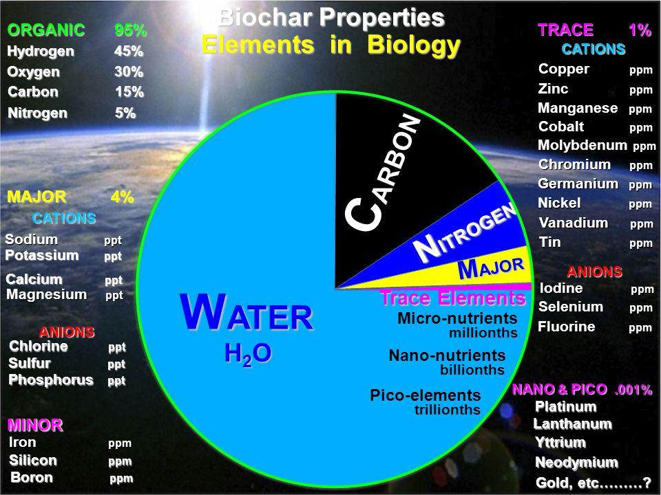 Elements in Biology WATER H2O C ARBON N ITROGEN M AJOR Trace Elements ORGANIC95% Hydrogen45% Oxygen30% Carbon15% Nitrogen5% MAJOR4% CATIONS Sodium ppt Potassium ppt Calcium ppt Magnesium ppt ANIONS Chlorine ppt Sulfur ppt Phosphorus ppt MINOR Iron ppm Silicon ppm Boron ppm Micro-nutrients Nano-nutrients Pico-elements millionths billionths trillionths TRACE 1% CATIONS Copper ppm Zinc ppm Manganese ppm Cobalt ppm Molybdenum ppm Chromium ppm Germanium ppm Nickel ppm Vanadium ppm Tin ppm ANIONS Iodine ppm Selenium ppm Fluorine ppm NANO & PICO.001% Lanthanum Yttrium Neodymium Gold, etc……….