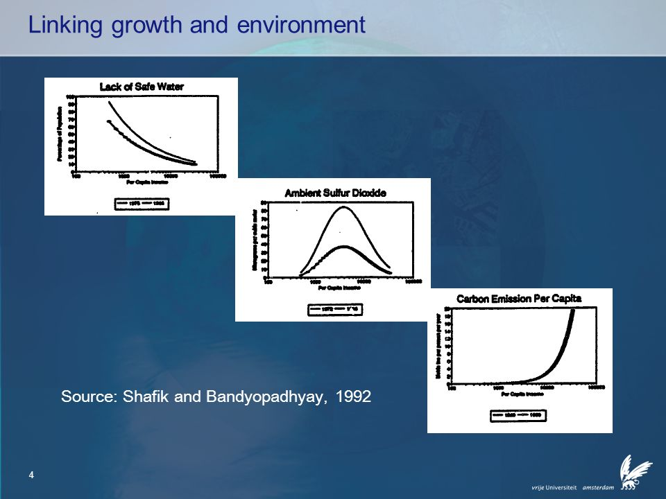4 Linking growth and environment Source: Shafik and Bandyopadhyay, 1992