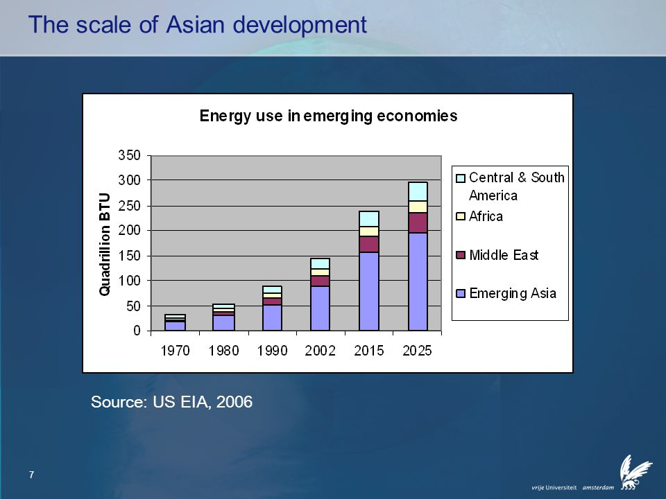 7 The scale of Asian development Source: US EIA, 2006