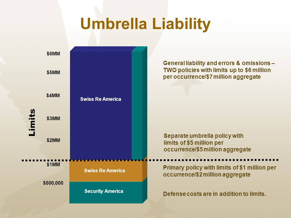 Umbrella Liability Limits Defense costs are in addition to limits. Primary policy with limits of $1 million per occurrence/$2 million aggregate $500,0