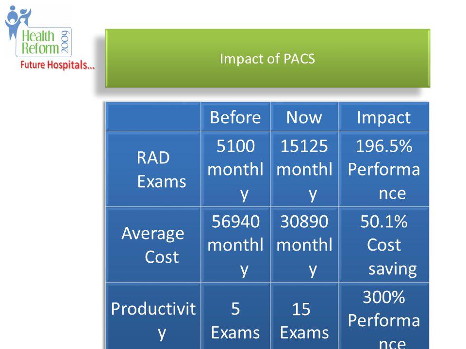 Impact of PACS