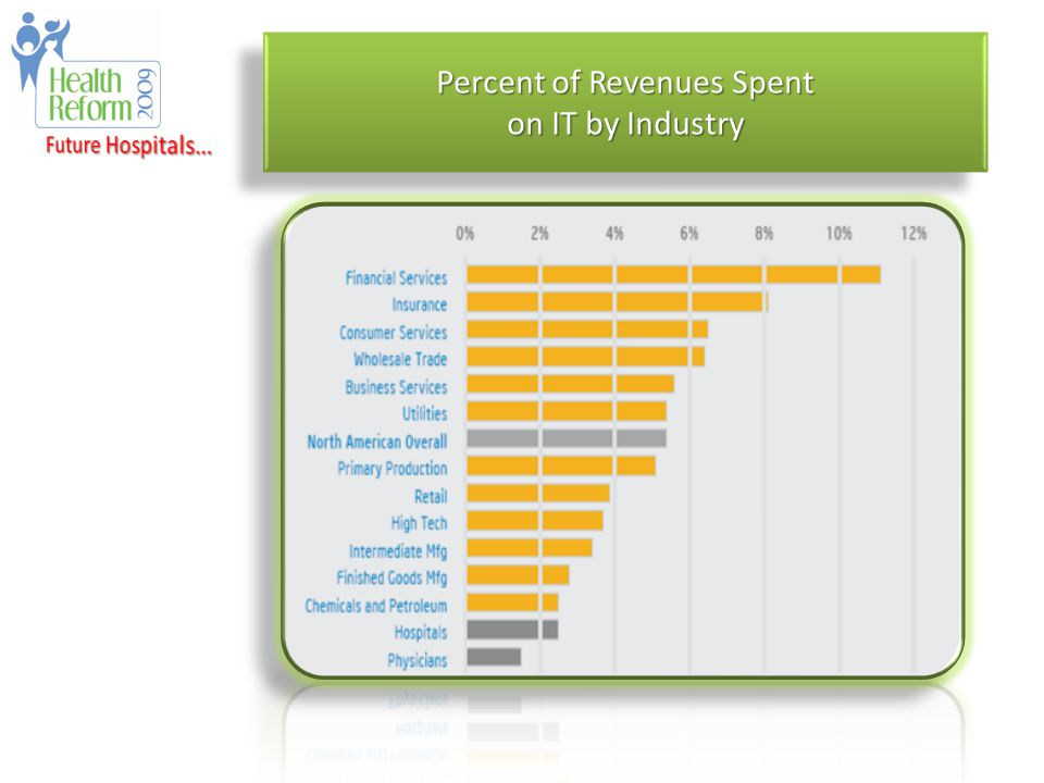 Percent of Revenues Spent on IT by Industry