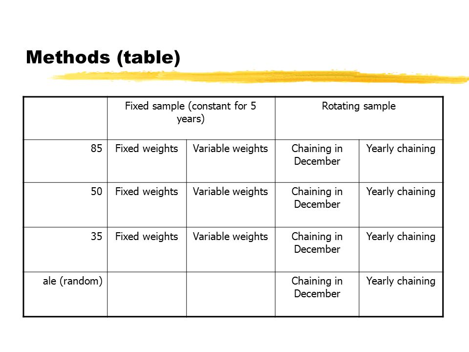 Methods (table) Fixed sample (constant for 5 years) Rotating sample 85Fixed weightsVariable weightsChaining in December Yearly chaining 50Fixed weightsVariable weightsChaining in December Yearly chaining 35Fixed weightsVariable weightsChaining in December Yearly chaining ale (random)Chaining in December Yearly chaining