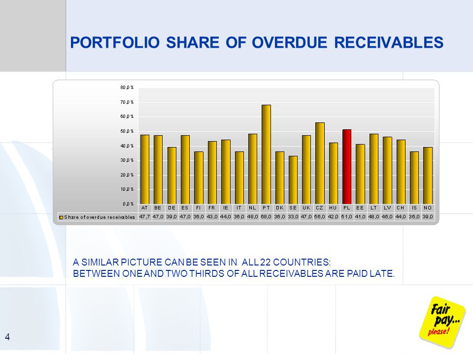4 PORTFOLIO SHARE OF OVERDUE RECEIVABLES A SIMILAR PICTURE CAN BE SEEN IN ALL 22 COUNTRIES: BETWEEN ONE AND TWO THIRDS OF ALL RECEIVABLES ARE PAID LATE.