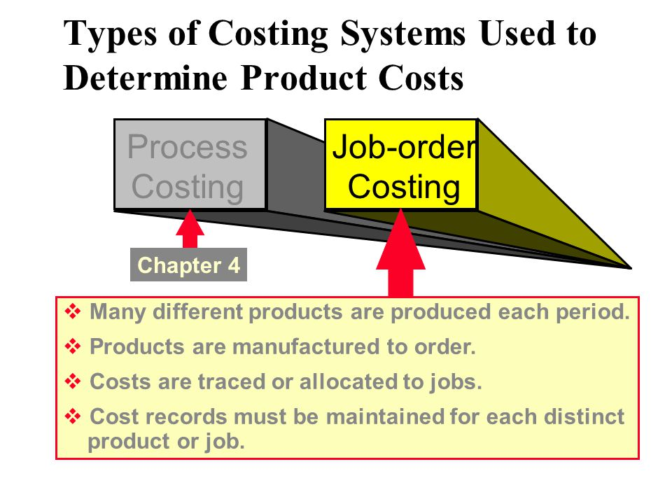 Types of Costing Systems Used to Determine Product Costs Process Costing Job-order Costing  Many different products are produced each period.  Produ