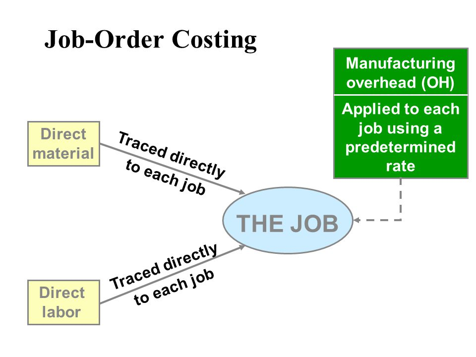 Job-Order Costing THE JOB Direct material Direct labor Traced directly to each job Manufacturing overhead (OH) Applied to each job using a predetermin