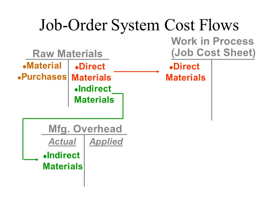 Raw Materials Material Purchases Direct Materials Mfg. Overhead Indirect Materials Job-Order System Cost Flows Work in Process (Job Cost Sheet) Indire