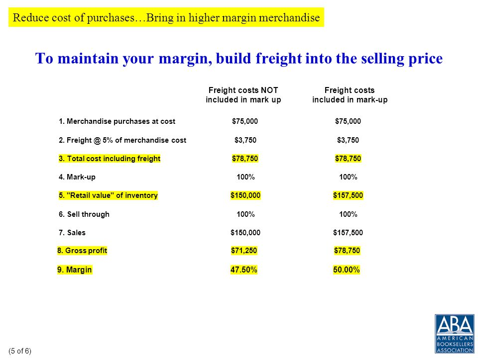 By marking down remaining inventory (to move it out the door), you can increase margin even more 110% mark-up, no mark-downs 110% mark-up, mark-downs at cost 110% mark-up, mark-downs above cost 1.