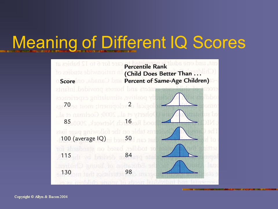 Copyright © Allyn & Bacon 2004 Meaning of Different IQ Scores
