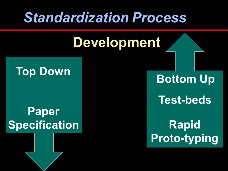 GIS Standards Adoption / Adaptation Information Technology Standards Development Spatial Data Standards Spatial Data Define Describe Process