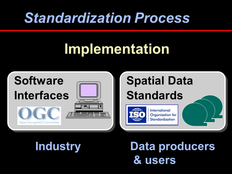 Standardization Process Implementation IndustryData producers & users Spatial Data Standards Software Interfaces Open Geospatial Consortium