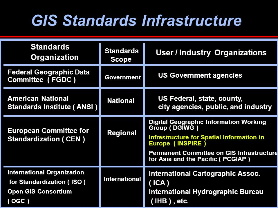 GIS Standards Infrastructure American National Standards Institute ( ANSI ) US Federal, state, county, city agencies, public, and industry National Federal Geographic Data Committee ( FGDC ) Government US Government agencies European Committee for Standardization ( CEN ) Regional Digital Geographic Information Working Group ( DGIWG ) Infrastructure for Spatial Information in Europe ( INSPIRE ) Permanent Committee on GIS Infrastructure for Asia and the Pacific ( PCGIAP ) Standards Organization Standards Scope User / Industry Organizations International Organization for Standardization ( ISO ) Open GIS Consortium ( OGC ) International International Cartographic Assoc.