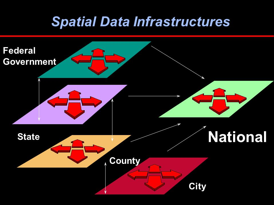 Federal Government National City State County Spatial Data Infrastructures