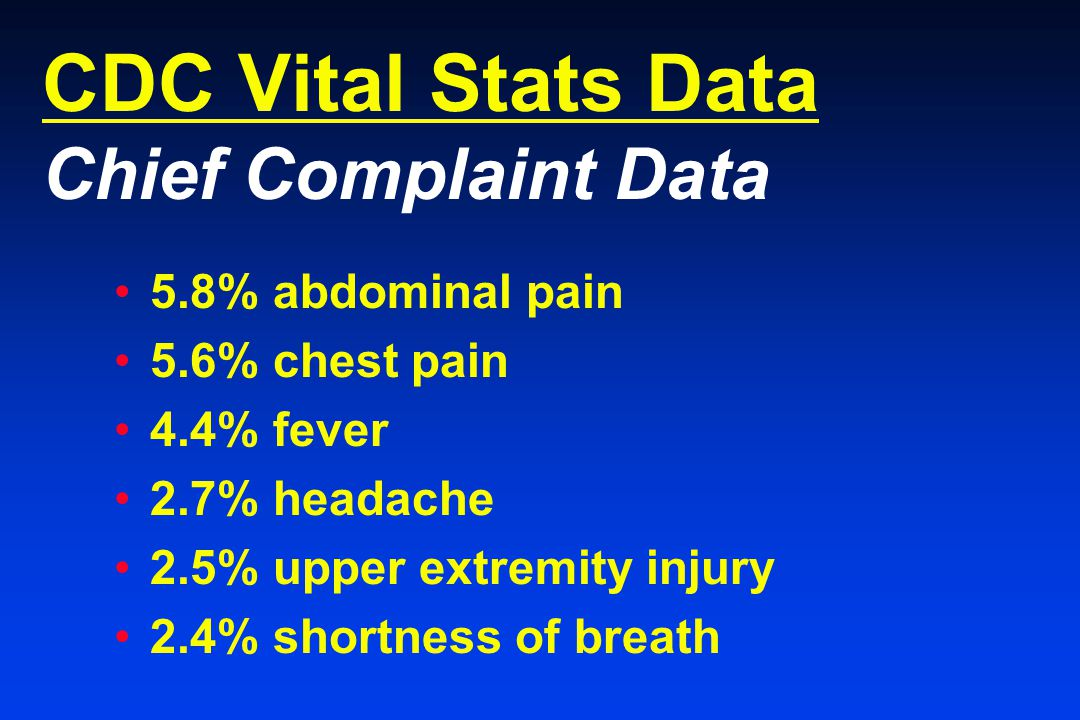 CDC Vital Stats Data Chief Complaint Data 5.8% abdominal pain 5.6% chest pain 4.4% fever 2.7% headache 2.5% upper extremity injury 2.4% shortness of breath