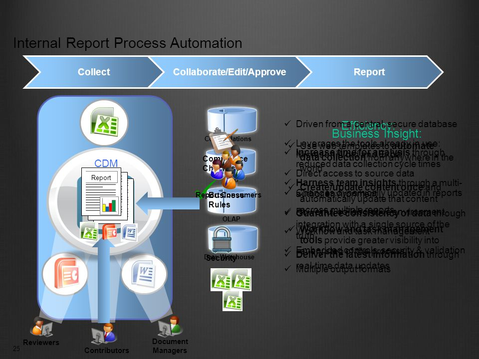 25 Internal Report Process Automation Increase time for analysis through reduced data collection cycle times Harness team insights through a multi- author environment Guarantee consistency of data through integration with a single source of the truth Deliver the latest information through real-time data updates Business Insight: Use web templates to automate data collection from anywhere in the world Create/update content once and automatically update that content across multiple reports Workflow and task management tools provide greater visibility into every step of the process Efficiency: Consolidations ERP OLAP Data Warehouse Collect Reviewers Document Managers Contributors Driven from a central, secure database Leverages the tools already in use: Microsoft Word and Excel Direct access to source data Changes dynamically updated in reports Powerful, collaborative environment Workflow and task management Embedded controls, security & validation Multiple output formats Collaborate/Edit/ApproveReport Security Business Rules Compliance Checklists CDM Report Consumers Report 25