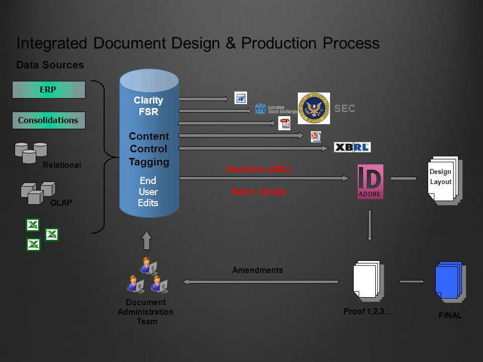 Document Administration Team Integrated Document Design & Production Process OLAP Relational ERP Consolidations Data Sources Amendments Electronic (XML) Batch Update Content Control Tagging End User Edits Clarity FSR Proof 1,2,3… FINAL Design Layout SEC