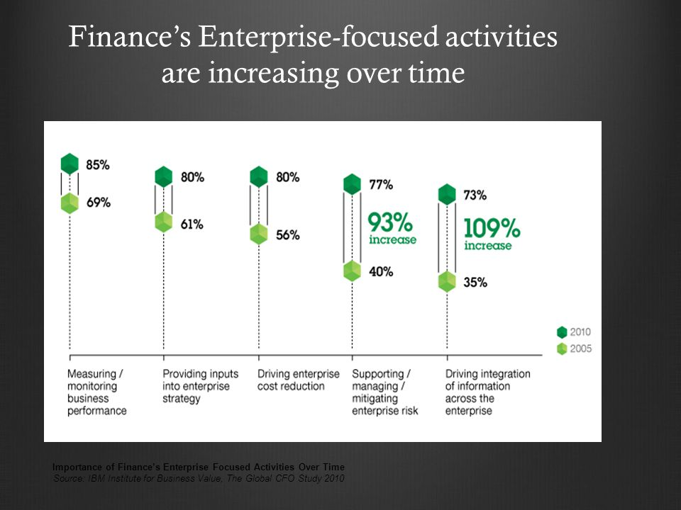Finance's Enterprise-focused activities are increasing over time Importance of Finance's Enterprise Focused Activities Over Time Source: IBM Institute for Business Value, The Global CFO Study 2010