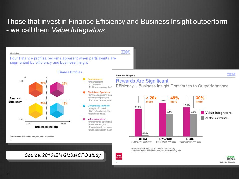 4 Those that invest in Finance Efficiency and Business Insight outperform - we call them Value Integrators Source: 2010 IBM Global CFO study