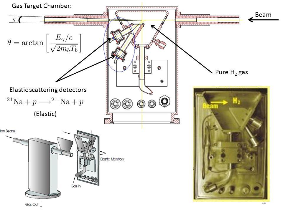 Beam Pure H 2 gas Elastic scattering detectors (Elastic) Gas Target Chamber: 20