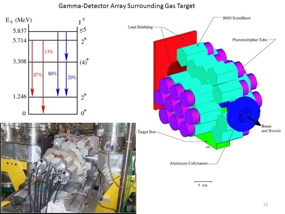 21 Gamma-Detector Array Surrounding Gas Target
