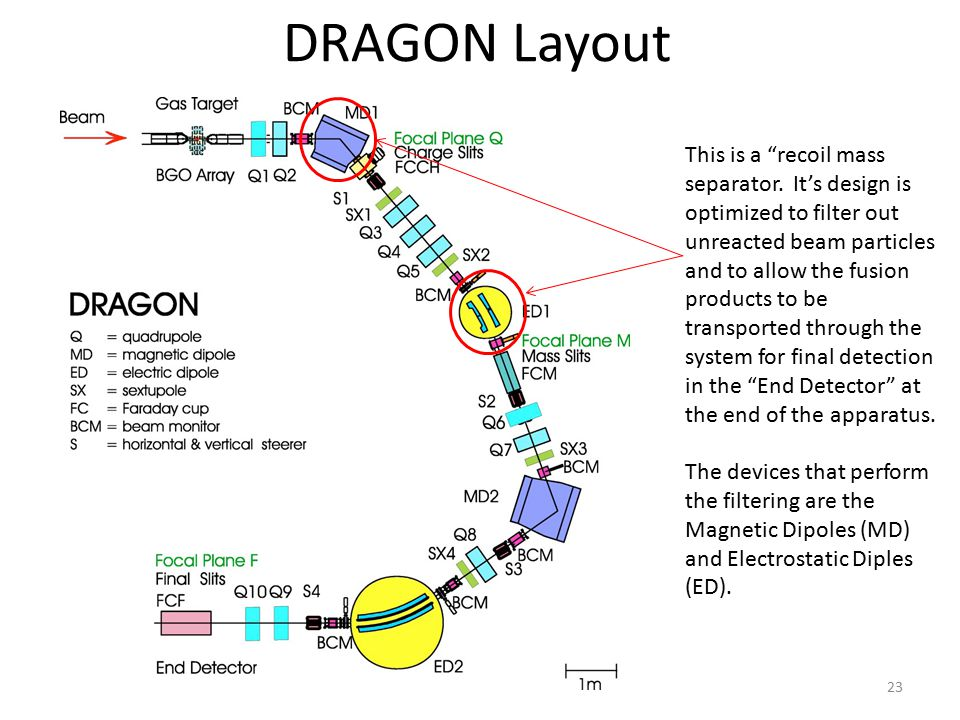DRAGON Layout 23 This is a recoil mass separator.