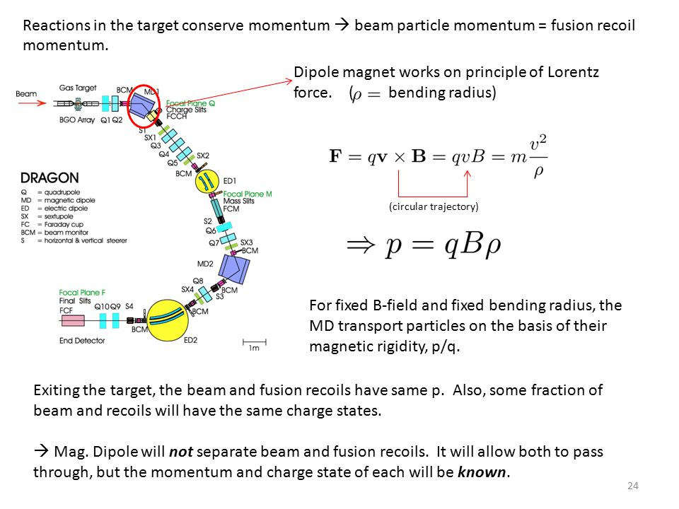 24 Reactions in the target conserve momentum  beam particle momentum = fusion recoil momentum.