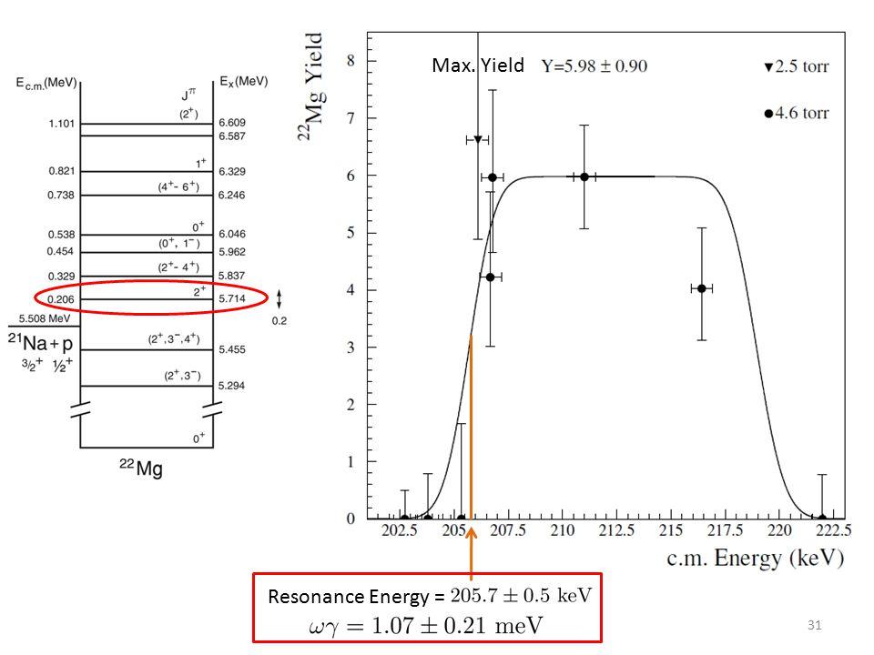 31 Resonance Energy = Max. Yield