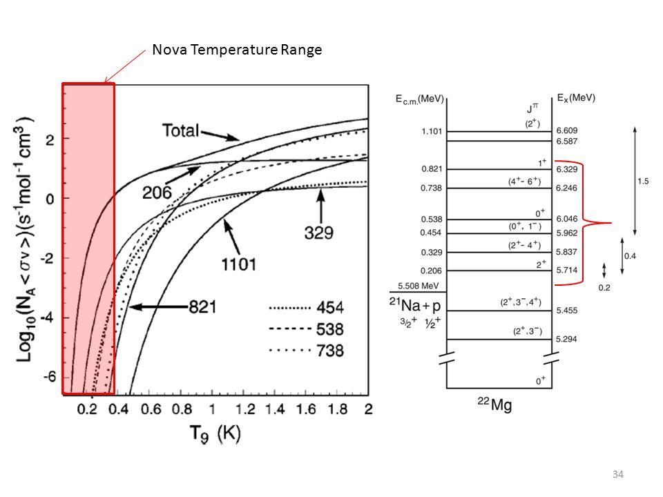 34 Nova Temperature Range
