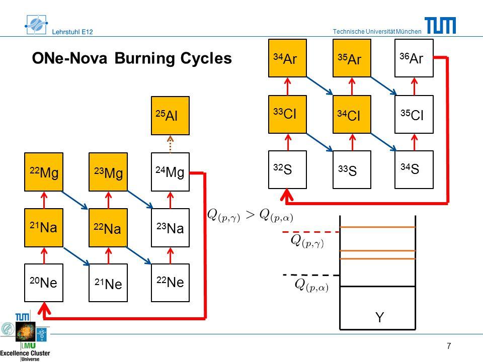 Technische Universität München 24 Mg ONe-Nova Burning Cycles 7 20 Ne 21 Ne 22 Ne 21 Na 22 Na 23 Na 22 Mg 23 Mg 32 S 33 S 34 S 33 Cl 34 Cl 35 Cl 34 Ar 35 Ar 36 Ar 25 Al Y